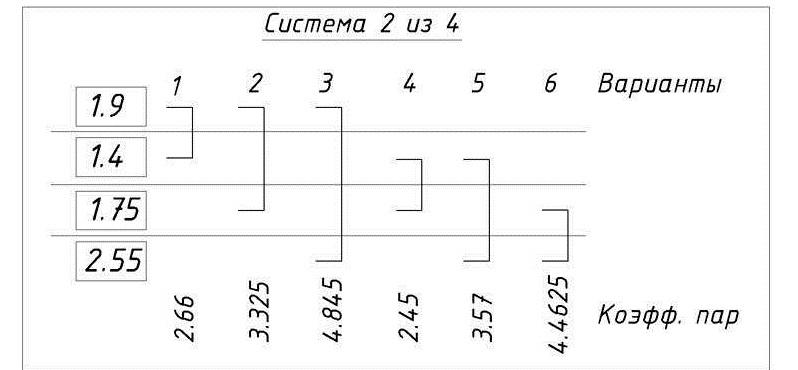 Букмекерские системы как расчитать